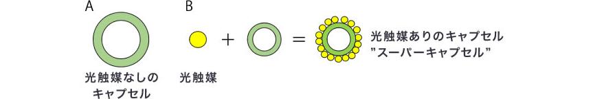 OPTIMUSの技術